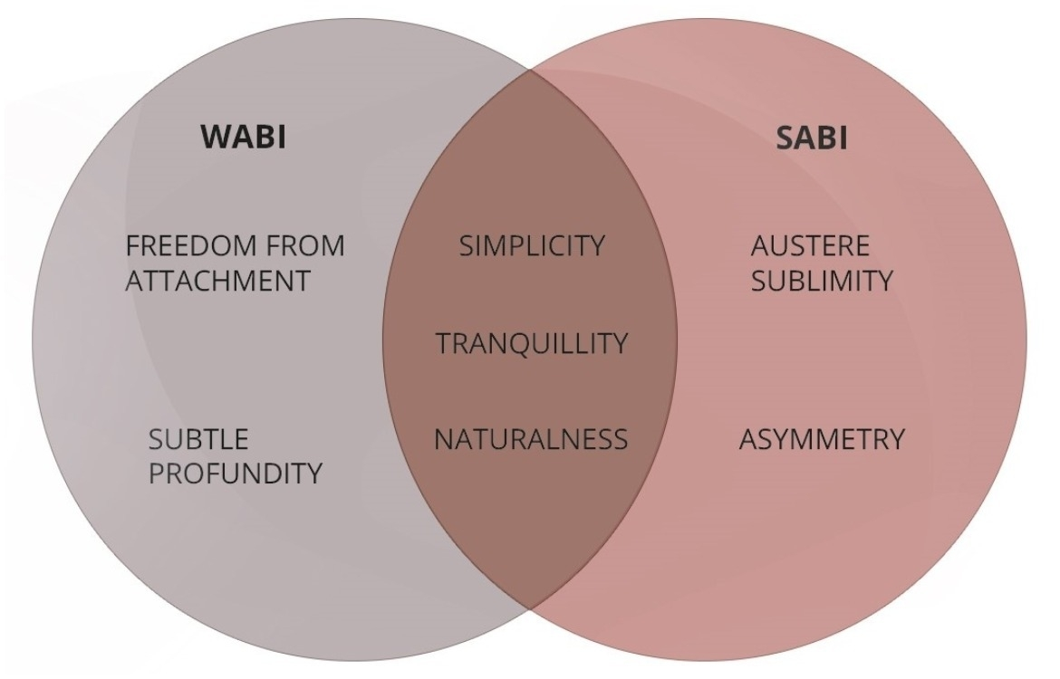 the-wabi-sabi-venn-diagram